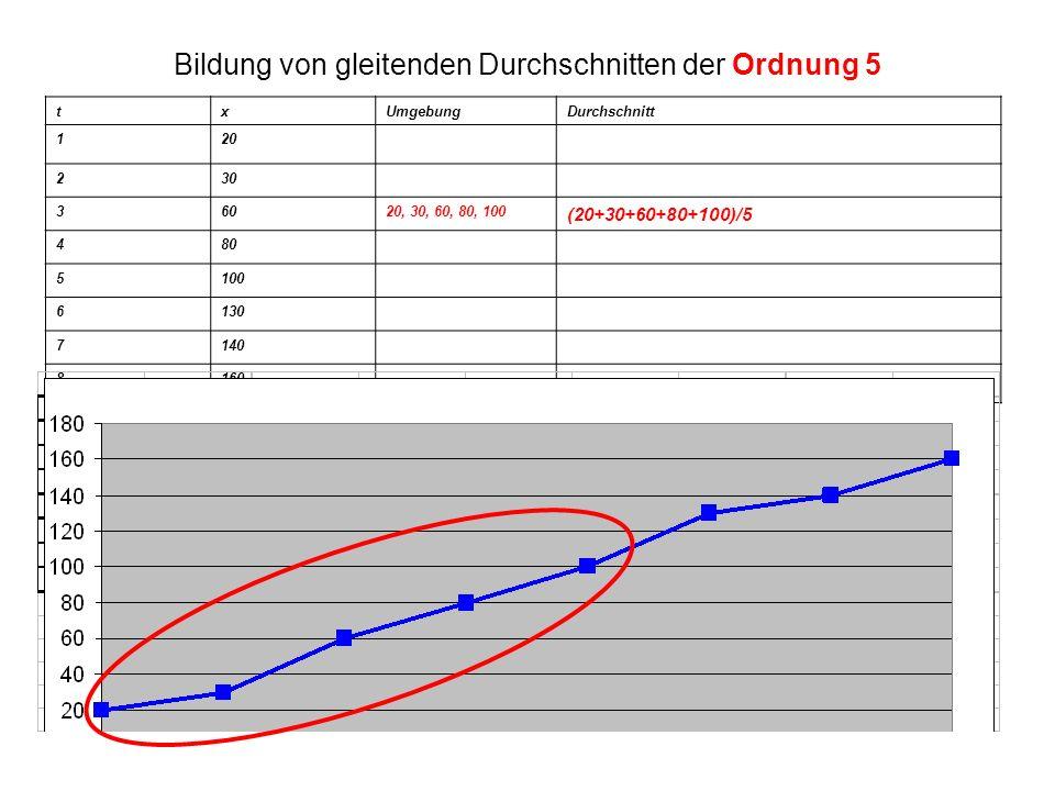 Bildung von gleitenden Durchschnitten der Ordnung 5 txUmgebungDurchschnitt 120 230 36020, 30, 60, 80, 100 (20+30+60+80+100)/5 480 5100 6130 7140 8160