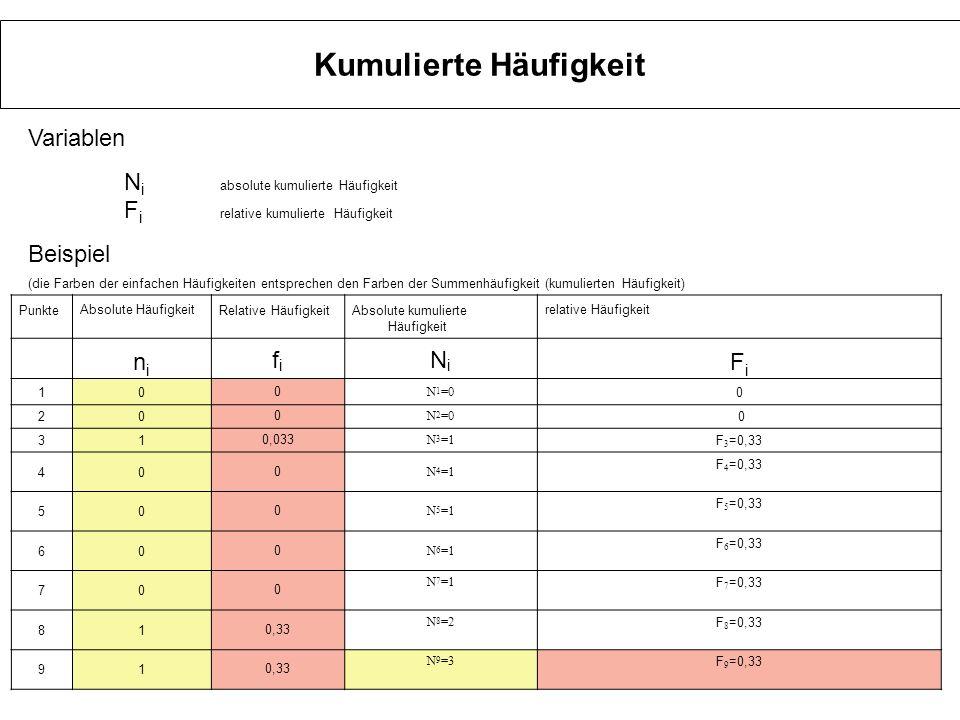 Kumulierte Häufigkeit Variablen N i absolute kumulierte Häufigkeit F i relative kumulierte Häufigkeit Beispiel (die Farben der einfachen Häufigkeiten