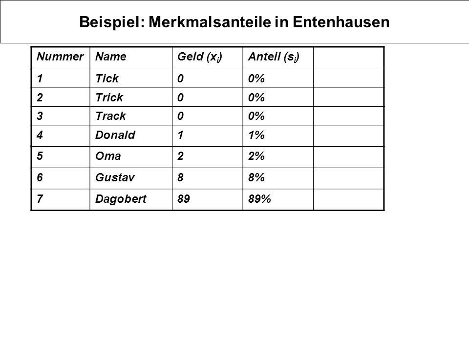 Beispiel: Merkmalsanteile in Entenhausen NummerNameGeld (x i )Anteil (s i ) 1Tick00% 2Trick00% 3Track00% 4Donald11% 5Oma22% 6Gustav88% 7Dagobert8989%