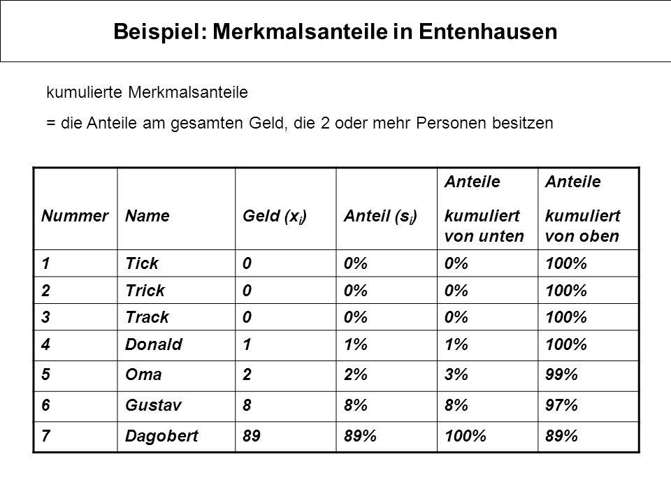 Beispiel: Merkmalsanteile in Entenhausen NummerNameGeld (x i )Anteil (s i ) Anteile kumuliert von unten Anteile kumuliert von oben 1Tick00% 100% 2Tric