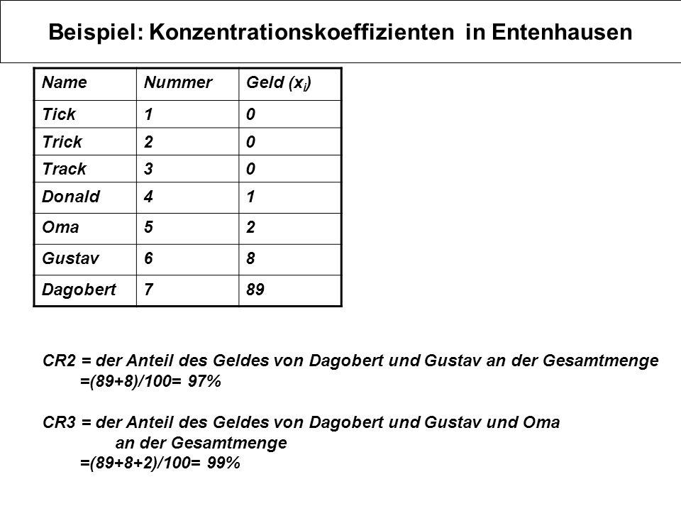 Beispiel: Konzentrationskoeffizienten in Entenhausen NameNummerGeld (x i ) Tick10 Trick20 Track30 Donald41 Oma52 Gustav68 Dagobert789 CR2 = der Anteil