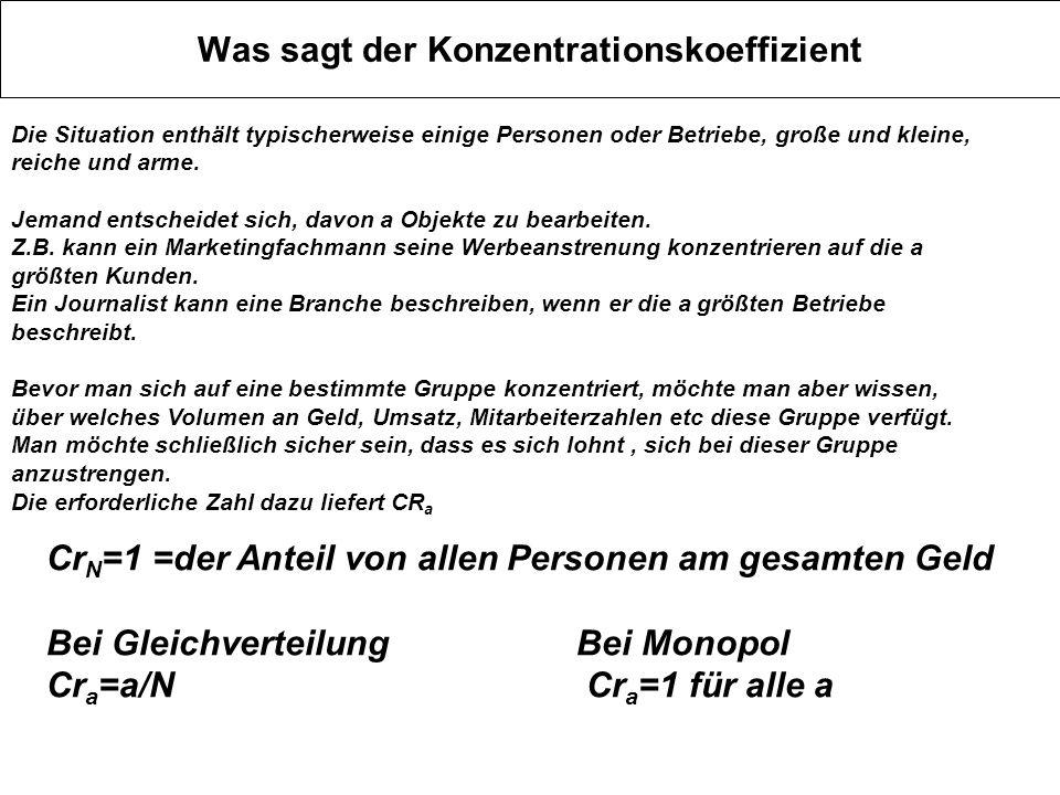 Was sagt der Konzentrationskoeffizient Cr N =1 =der Anteil von allen Personen am gesamten Geld Bei GleichverteilungBei Monopol Cr a =a/N Cr a =1 für a