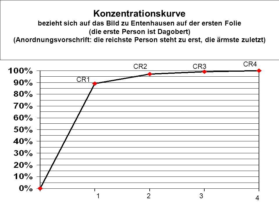 Konzentrationskurve bezieht sich auf das Bild zu Entenhausen auf der ersten Folie (die erste Person ist Dagobert) (Anordnungsvorschrift: die reichste