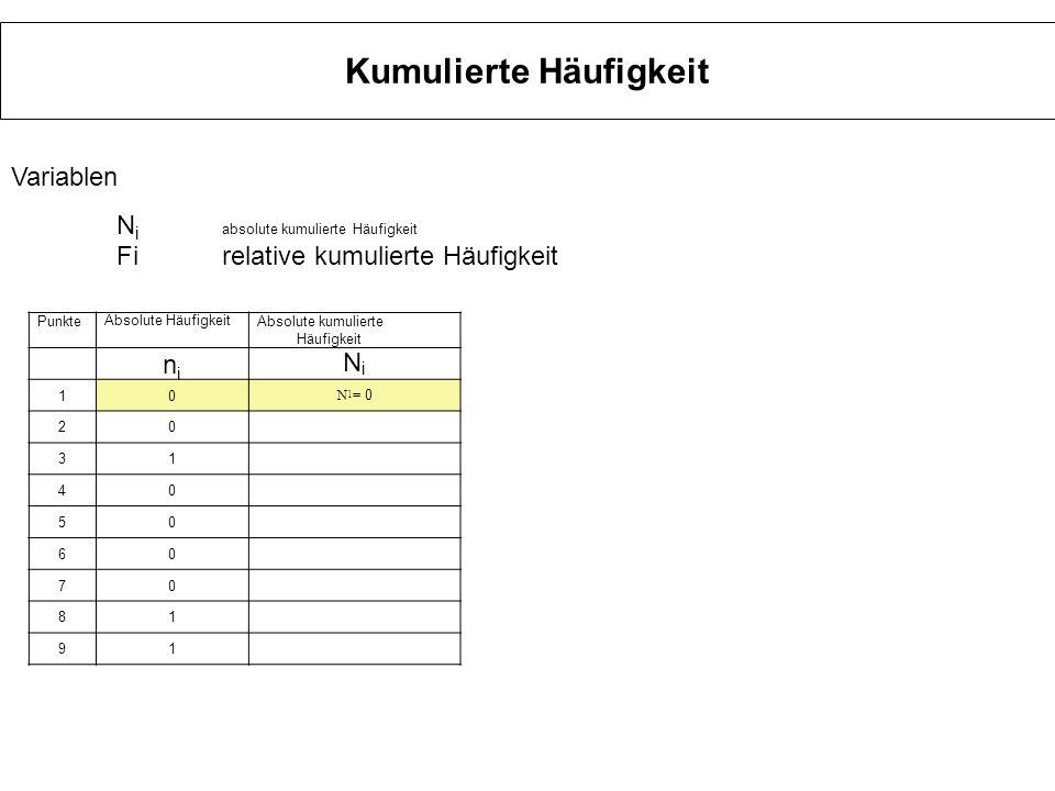 Kumulierte Häufigkeit Punkte Absolute Häufigkeit Absolute kumulierte Häufigkeit relative Häufigkeitrelative kumulierte Häufigkeit nini NiNi fifi FiFi 10 N 1 =0 0 F 1 =0 20 N 2 =0 0 F 2 =0 31 N 3 =1 0,0333 F 3 =0+0+0,0333 =0,0333 oder F 3 =N 3/ N =1/30 40 N 4 =1 0 50 N 5 =1 0 60 N 6 =1 0 70 N 7 =1 0 81 N 8 =2 0,033 91 N 9 =3 0,033 103 N 10 =60,1 Variablen N i absolute kumulierte Häufigkeit Firelative kumulierte Häufigkeit
