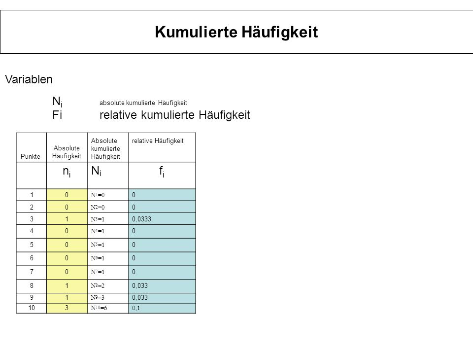 Kumulierte Häufigkeit Punkte Absolute Häufigkeit Absolute kumulierte Häufigkeit relative Häufigkeit nini NiNi fifi 10 N 1 =0 0 20 N 2 =0 0 31 N 3 =1 0