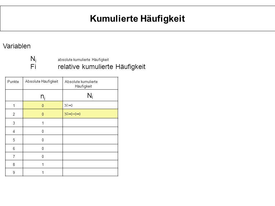 Kumulierte Häufigkeit Punkte Absolute Häufigkeit Absolute kumulierte Häufigkeit relative Häufigkeitrelative kumulierte Häufigkeit nini NiNi fifi FiFi 10 N 1 =0 0 F 1 =0 20 N 2 =0 0 F 2 =0 31 N 3 =1 0,0333 F 3 =0+0+0,0333 =0,0333 oder F 3 =N 3/ N =1/30 40 N 4 =1 0 F 4 =0+0+0,0333 +0=0,0333oder F 4 =N 4/ N =1/30 50 N 5 =1 0 60 N 6 =1 0 70 N 7 =1 0 81 N 8 =2 0,033 91 N 9 =3 0,033 103 N 10 =60,1 Variablen N i absolute kumulierte Häufigkeit Firelative kumulierte Häufigkeit