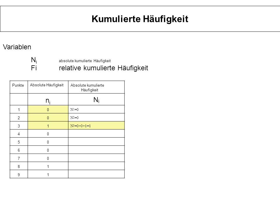 Kumulierte Häufigkeit Punkte Absolute Häufigkeit Absolute kumulierte Häufigkeit relative Häufigkeitrelative kumulierte Häufigkeit nini NiNi fifi FiFi 10 N 1 =0 0 F 1 =0 20 N 2 =0 0 F 2 =0 31 N 3 =1 0,0333 F 3 =0+0+0,0333 =0,0333 oder F 3 =N 3/ N =1/30 40 N 4 =1 0 F 4 =0+0+0,0333 +0=0,0333oder F 4 =N 4/ N =1/30 50 N 5 =1 0 F 5 =0,0333 60 N 6 =1 0 F 6 =0,0333 70 N 7 =1 0 F 7 =0,0333 81 N 8 =2 0,0333 F 8 =0+0+0,0333 +0+0+0+0+0,333=0,0667oder F 8 =N 8/ N =2/30 91 N 9 =3 0,0333 103 N 10 =60,1 Variablen N i absolute kumulierte Häufigkeit Firelative kumulierte Häufigkeit