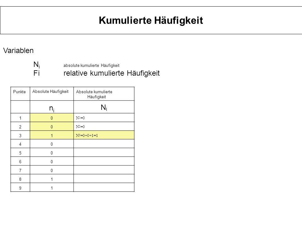 Kumulierte Häufigkeit PunkteAbsolute HäufigkeitAbsolute kumulierte Häufigkeit nini NiNi 10 N 1 =0 20 N 2 =0 31 N 3 =1 40 N4=0+0+1+0=1 50 60 70 81 91 Variablen N i absolute kumulierte Häufigkeit Firelative kumulierte Häufigkeit