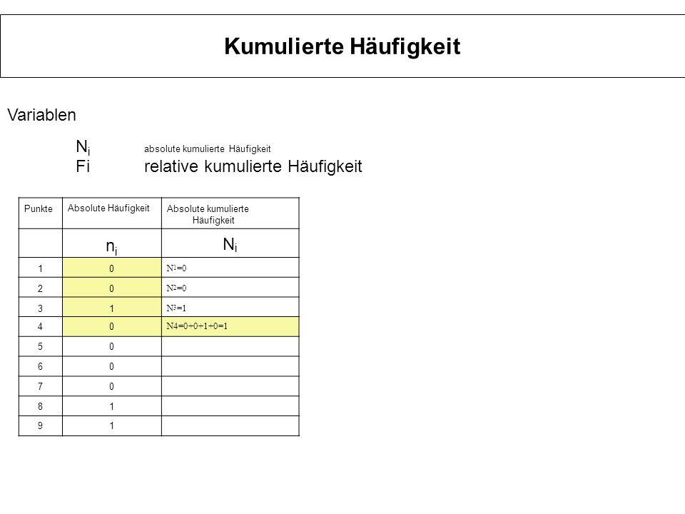 Kumulierte Häufigkeit PunkteAbsolute HäufigkeitAbsolute kumulierte Häufigkeit nini NiNi 10 N 1 =0 20 N 2 =0 31 N 3 =1 40 N4=0+0+1+0=1 50 60 70 81 91 V