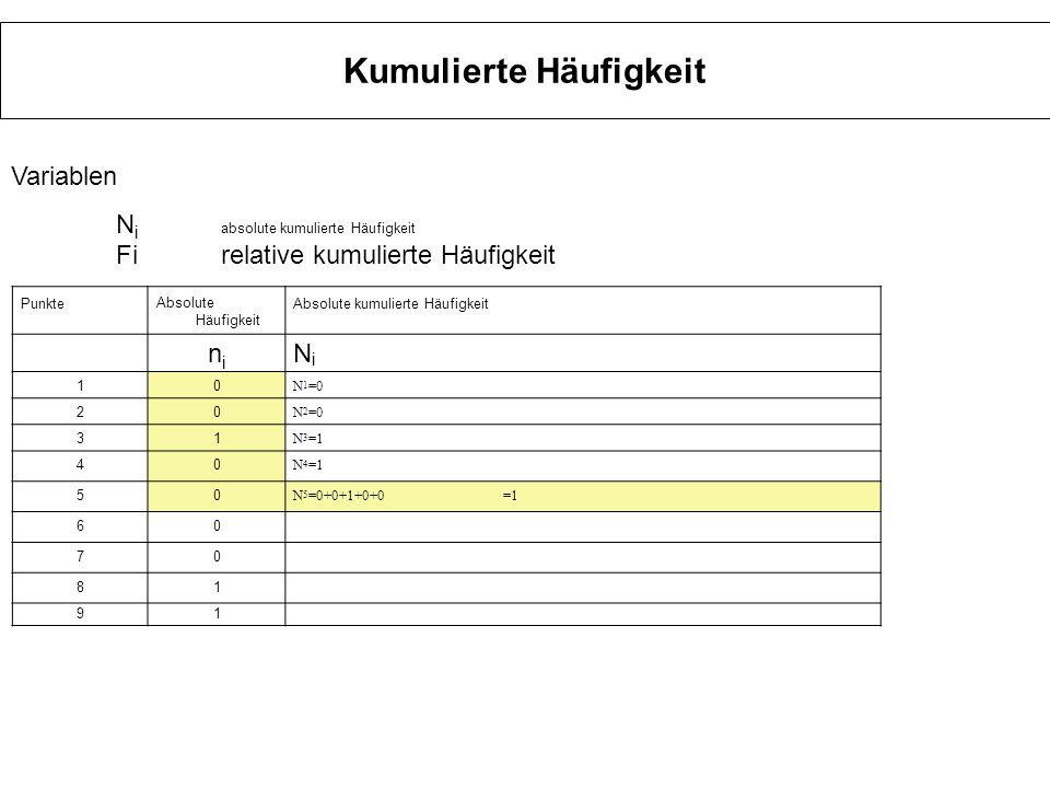 Kumulierte Häufigkeit Punkte Absolute Häufigkeit Absolute kumulierte Häufigkeit relative Häufigkeitrelative kumulierte Häufigkeit nini NiNi fifi FiFi 10 N 1 =0 0 F 1 =0 20 N 2 =0 0 F 2 =0 31 N 3 =1 0,0333 F 3 =0,0333 oder F 3 =N 3/ N =1/30 40 N 4 =1 0 F 4 =0,0333oder F 4 =N 4/ N =1/30 50 N 5 =1 0 F 5 =0,0333 oder F 5 =N 5/ N =1/30 60 N 6 =1 0 F 6 =0,0333 oder F 6 =N 6/ N =1/30 70 N 7 =1 0 F 7 =0,0333 oder F 7 =N 7/ N =1/30 81 N 8 =2 0,0333 F 8 =0,0667oder F 8 =N 8/ N =2/30 91 N 9 =3 0,0333 F 9 =0,1oder F 9 =N 9/ N =3/30 103 N 10 =60,1F 9 =0+0+0,0333 +0+0+0+0+0,333+0,333+0,1=0,2oder F 10 =N 10/ N =6/30 Variablen N i absolute kumulierte Häufigkeit Firelative kumulierte Häufigkeit