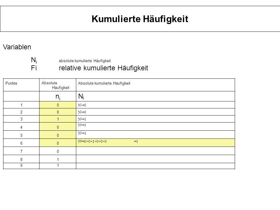 Kumulierte Häufigkeit PunkteAbsolute Häufigkeit Absolute kumulierte Häufigkeit nini NiNi 10 N 1 =0 20 N 2 =0 3 1 N 3 =1 40 N 4 =1 50 N 5 =1 60 N 6 =0+