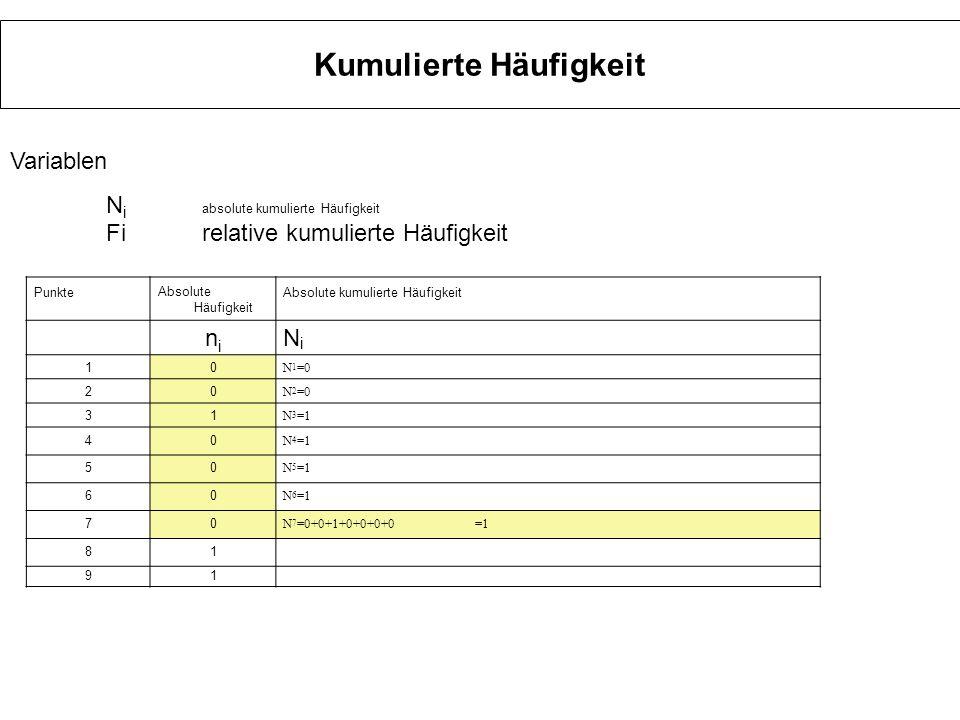 Kumulierte Häufigkeit PunkteAbsolute Häufigkeit Absolute kumulierte Häufigkeit nini NiNi 10 N 1 =0 20 N 2 =0 31 N 3 =1 40 N 4 =1 50 N 5 =1 60 N 6 =1 70 N 7 =1 81 N 8 =0+0+1+0+0+0+0+1=2 91 Variablen N i absolute kumulierte Häufigkeit Firelative kumulierte Häufigkeit