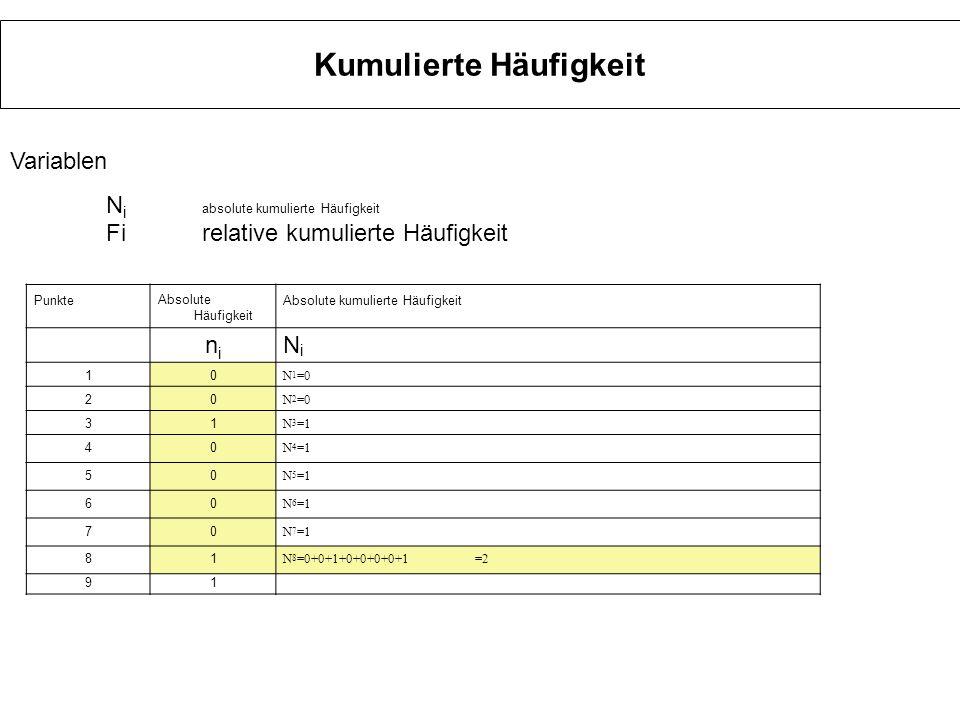 Kumulierte Häufigkeit PunkteAbsolute Häufigkeit Absolute kumulierte Häufigkeit nini NiNi 10 N 1 =0 20 N 2 =0 31 N 3 =1 40 N 4 =1 50 N 5 =1 60 N 6 =1 70 N 7 =1 81 N 8 =2 91 N 9 =0+0+1+0+0+0+0+1+1=3 Variablen N i absolute kumulierte Häufigkeit Firelative kumulierte Häufigkeit