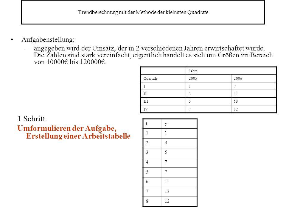 Trendberechnung mit der Methode der kleinsten Quadrate Aufgabenstellung: –angegeben wird der Umsatz, der in 2 verschiedenen Jahren erwirtschaftet wurde.