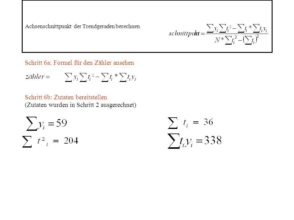 Achsenschnittpunkt der Trendgeraden berechnen Schritt 6a: Formel für den Zähler ansehen Schritt 6b: Zutaten bereitstellen (Zutaten wurden in Schritt 2 ausgerechnet)
