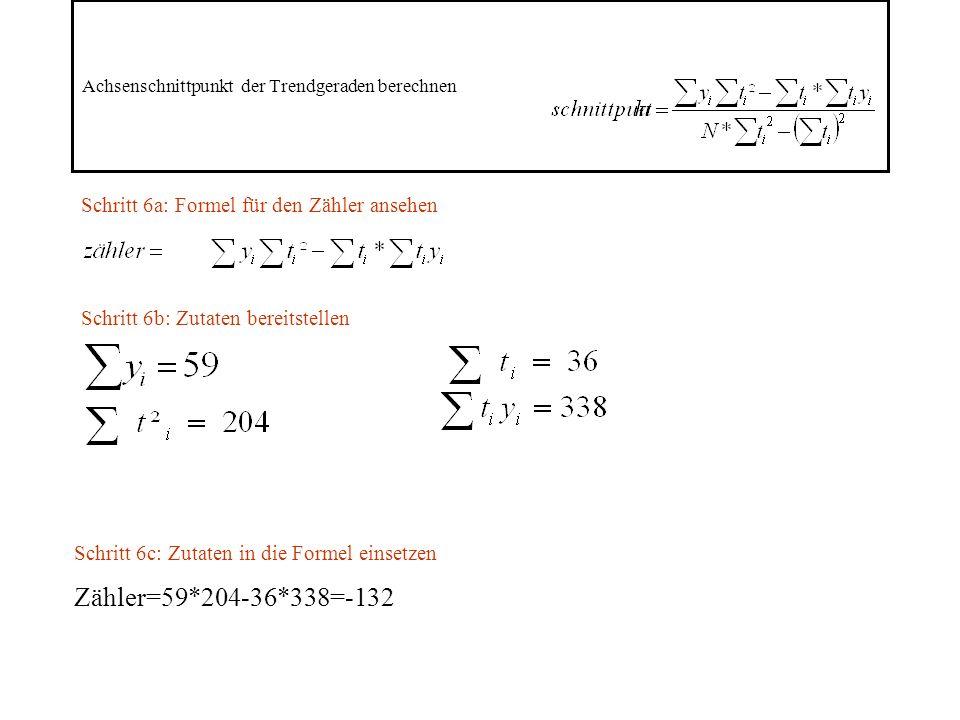 Achsenschnittpunkt der Trendgeraden berechnen Schritt 6a: Formel für den Zähler ansehen Schritt 6b: Zutaten bereitstellen Schritt 6c: Zutaten in die Formel einsetzen Zähler=59*204-36*338=-132