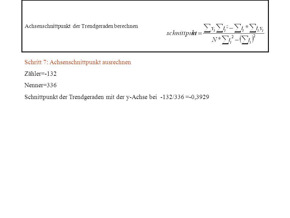 Achsenschnittpunkt der Trendgeraden berechnen Schritt 7: Achsenschnittpunkt ausrechnen Zähler=-132 Nenner=336 Schnittpunkt der Trendgeraden mit der y-Achse bei -132/336 =-0,3929
