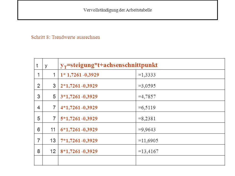 Vervollständigung der Arbeitstabelle ty y T =steigung*t+achsenschnittpunkt 11 1* 1,7261 -0,3929=1,3333 23 2*1,7261 -0,3929=3,0595 35 3*1,7261 -0,3929=4,7857 47 4*1,7261 -0,3929=6,5119 57 5*1,7261 -0,3929=8,2381 611 6*1,7261 -0,3929=9,9643 713 7*1,7261 -0,3929=11,6905 812 8*1,7261 -0,3929=13,4167 Schritt 8: Trendwerte ausrechnen