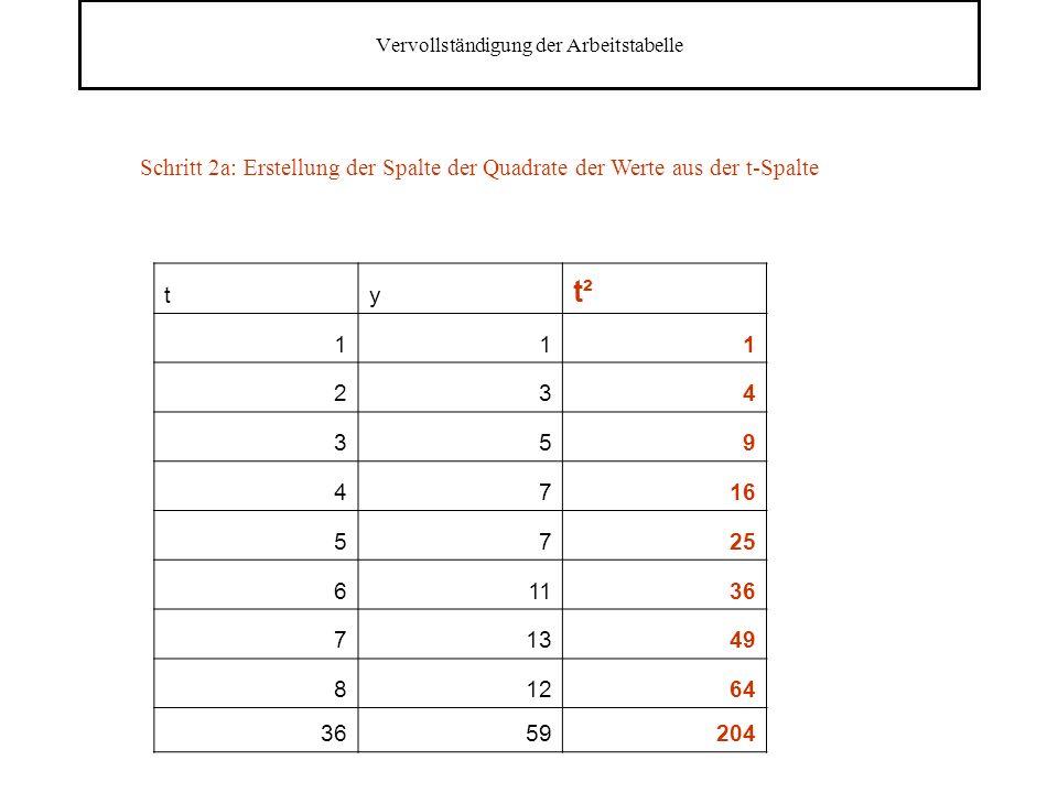 Vervollständigung der Arbeitstabelle ty t² 111 234 359 4716 5725 61136 71349 81264 3659204 Schritt 2a: Erstellung der Spalte der Quadrate der Werte aus der t-Spalte