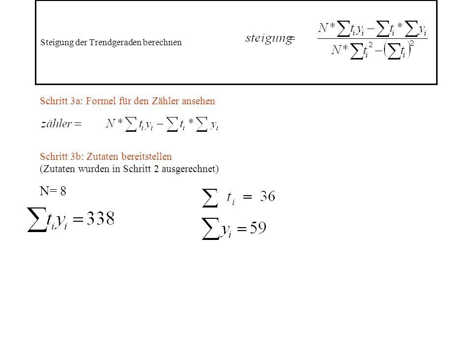 Steigung der Trendgeraden berechnen Schritt 3a: Formel für den Zähler ansehen Schritt 3b: Zutaten bereitstellen (Zutaten wurden in Schritt 2 ausgerechnet) N= 8