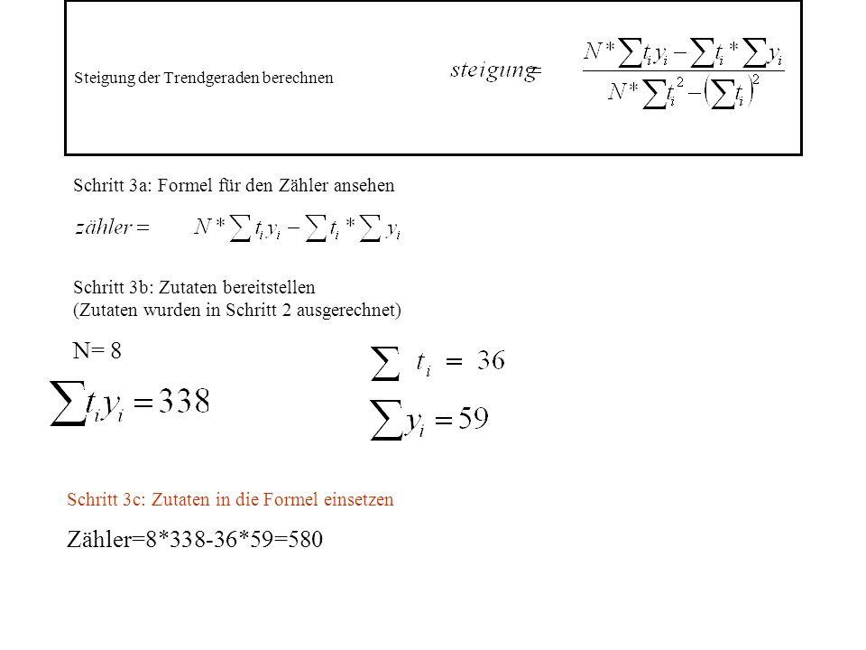 Steigung der Trendgeraden berechnen Schritt 3a: Formel für den Zähler ansehen Schritt 3b: Zutaten bereitstellen (Zutaten wurden in Schritt 2 ausgerechnet) N= 8 Schritt 3c: Zutaten in die Formel einsetzen Zähler=8*338-36*59=580