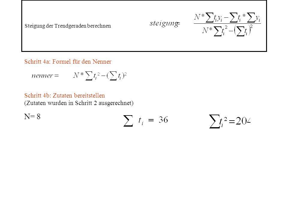 Steigung der Trendgeraden berechnen Schritt 4a: Formel für den Nenner Schritt 4b: Zutaten bereitstellen (Zutaten wurden in Schritt 2 ausgerechnet) N= 8
