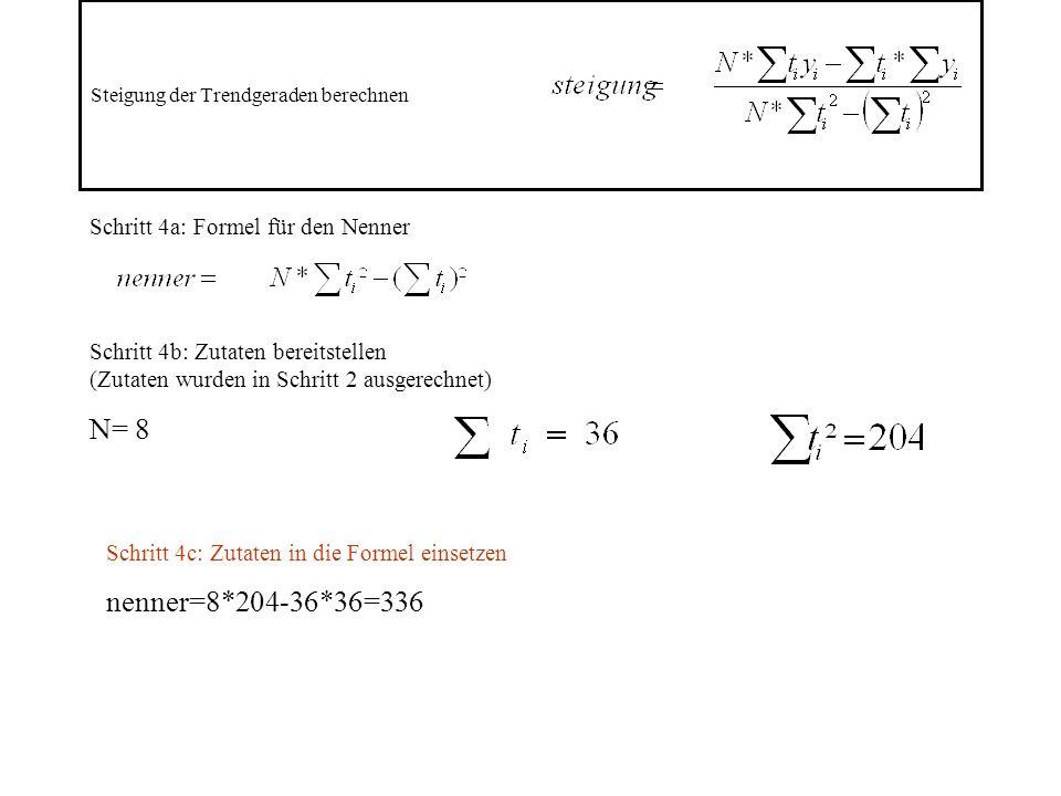Steigung der Trendgeraden berechnen Schritt 4a: Formel für den Nenner Schritt 4b: Zutaten bereitstellen (Zutaten wurden in Schritt 2 ausgerechnet) N= 8 Schritt 4c: Zutaten in die Formel einsetzen nenner=8*204-36*36=336