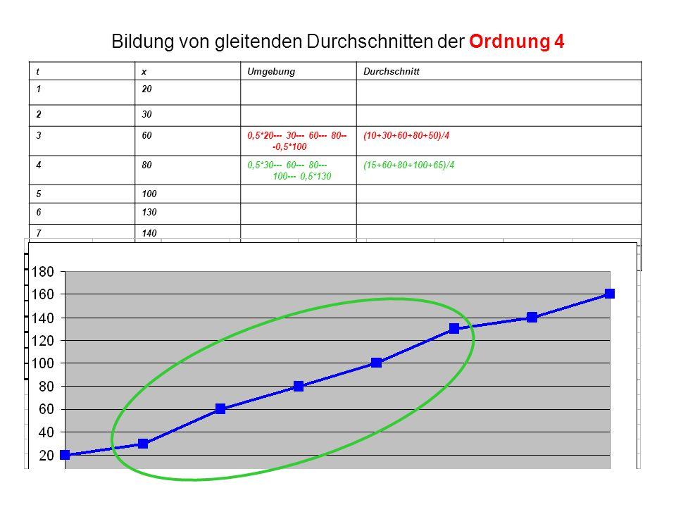 Bildung von gleitenden Durchschnitten der Ordnung 4 txUmgebungDurchschnitt 120 230 3600,5*20--- 30--- 60--- 80-- -0,5*100 (10+30+60+80+50)/4 4800,5*30--- 60--- 80--- 100--- 0,5*130 (15+60+80+100+65)/4 5100 6130 7140 8160