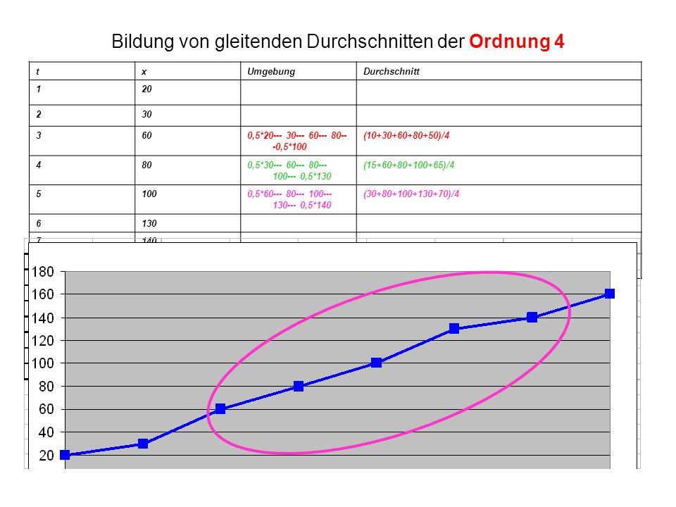 Bildung von gleitenden Durchschnitten der Ordnung 4 txUmgebungDurchschnitt 120 230 3600,5*20--- 30--- 60--- 80-- -0,5*100 (10+30+60+80+50)/4 4800,5*30--- 60--- 80--- 100--- 0,5*130 (15+60+80+100+65)/4 51000,5*60--- 80--- 100--- 130--- 0,5*140 (30+80+100+130+70)/4 6130 7140 8160