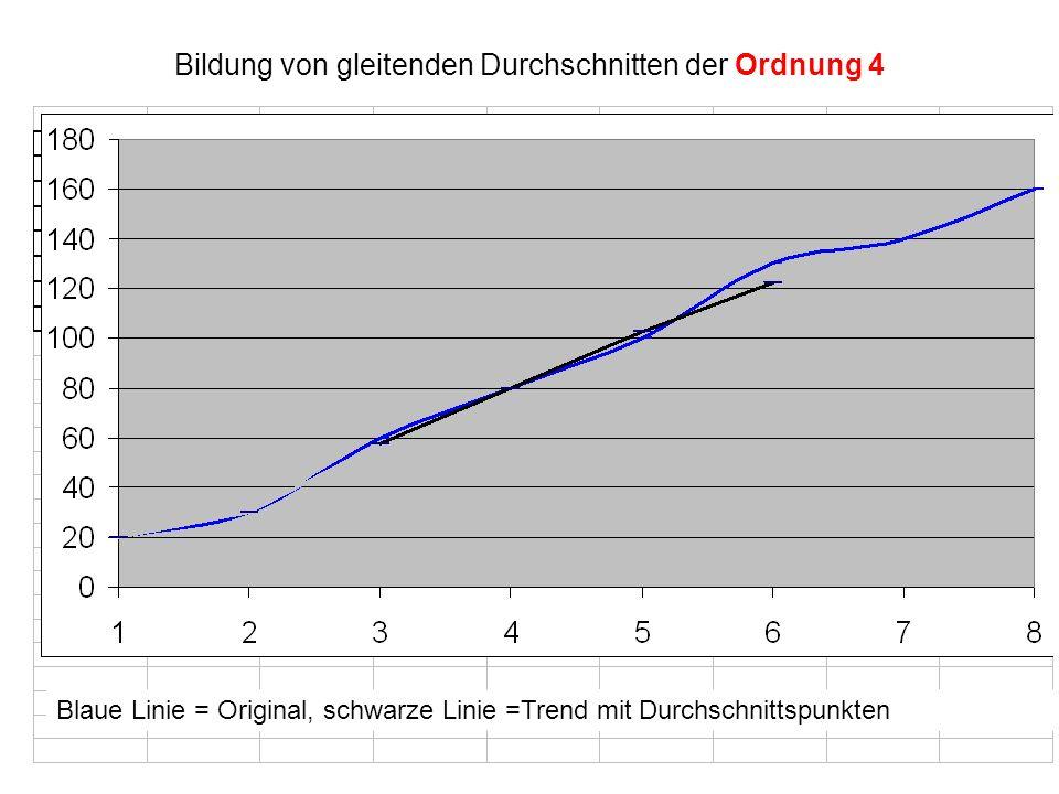 Bildung von gleitenden Durchschnitten der Ordnung 4 Blaue Linie = Original, schwarze Linie =Trend mit Durchschnittspunkten