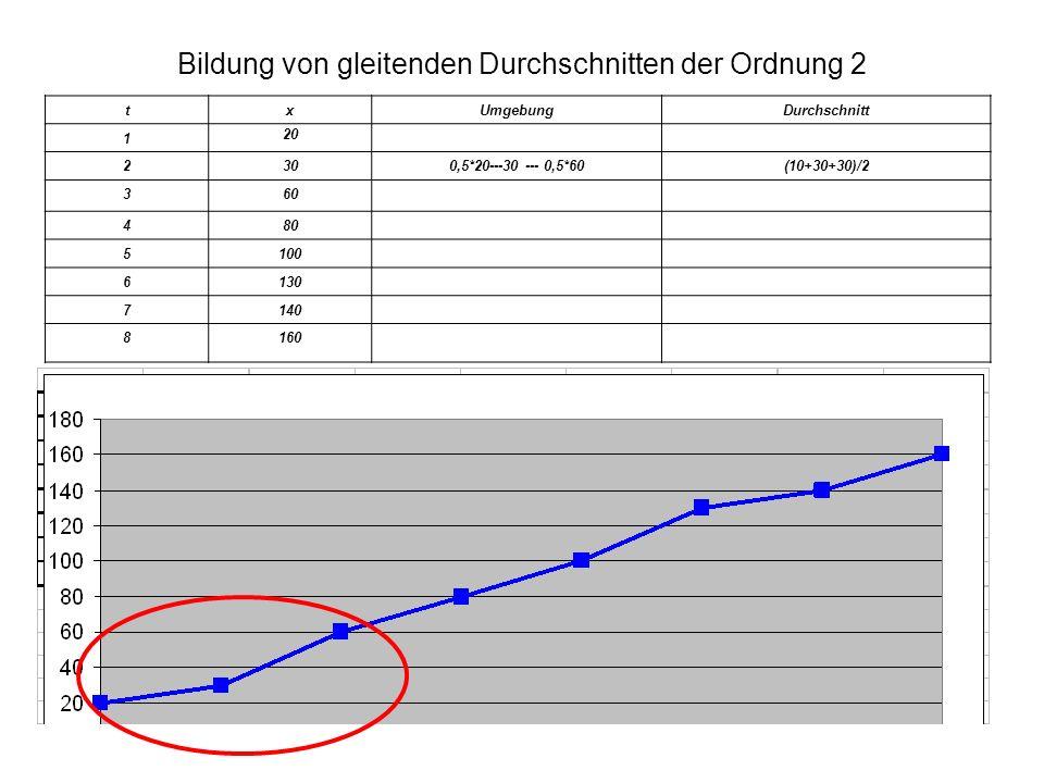 Bildung von gleitenden Durchschnitten der Ordnung 2 txUmgebungDurchschnitt 1 20 2300,5*20---30 --- 0,5*60(10+30+30)/2 360 480 5100 6130 7140 8160