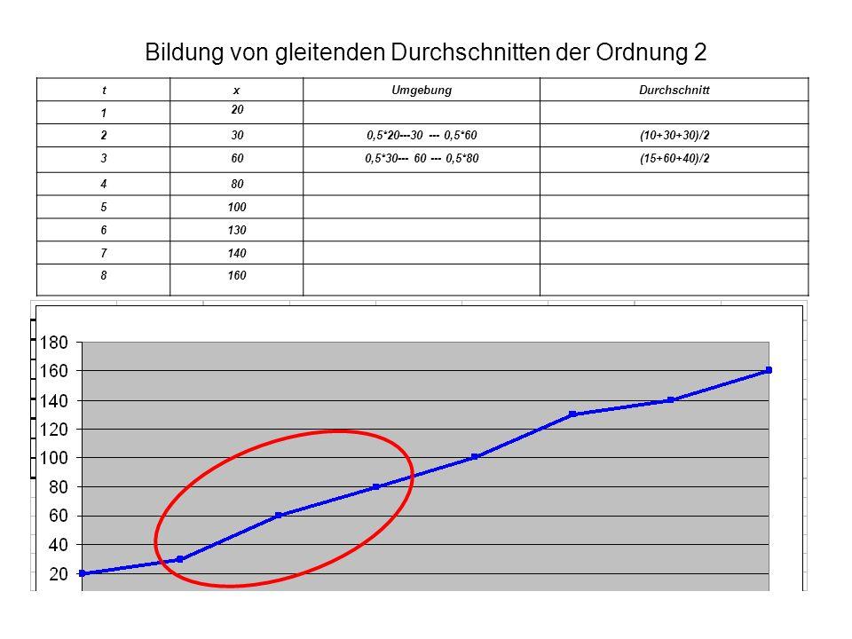 Bildung von gleitenden Durchschnitten der Ordnung 2 txUmgebungDurchschnitt 1 20 2300,5*20---30 --- 0,5*60(10+30+30)/2 3600,5*30--- 60 --- 0,5*80(15+60+40)/2 480 5100 6130 7140 8160