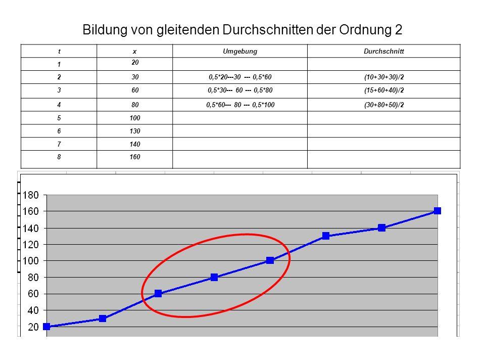 Bildung von gleitenden Durchschnitten der Ordnung 2 txUmgebungDurchschnitt 1 20 2300,5*20---30 --- 0,5*60(10+30+30)/2 3600,5*30--- 60 --- 0,5*80(15+60+40)/2 4800,5*60--- 80 --- 0,5*100(30+80+50)/2 5100 6130 7140 8160
