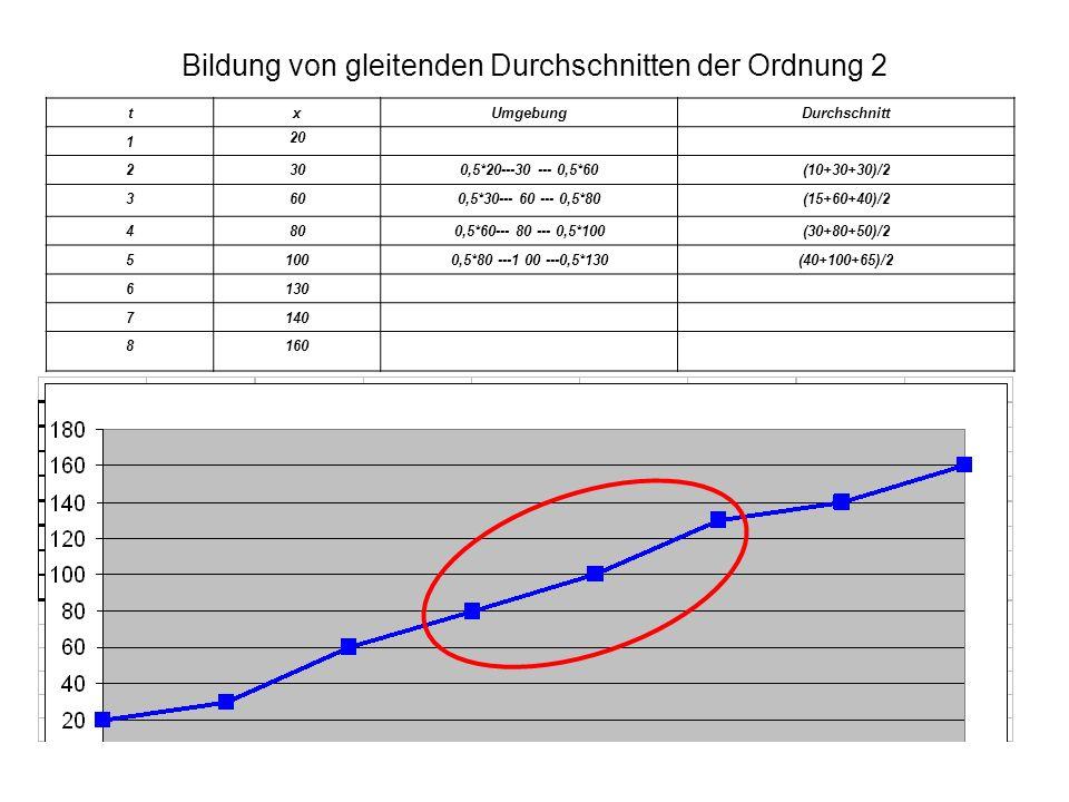 Bildung von gleitenden Durchschnitten der Ordnung 2 txUmgebungDurchschnitt 1 20 2300,5*20---30 --- 0,5*60(10+30+30)/2 3600,5*30--- 60 --- 0,5*80(15+60+40)/2 4800,5*60--- 80 --- 0,5*100(30+80+50)/2 51000,5*80 ---1 00 ---0,5*130(40+100+65)/2 6130 7140 8160