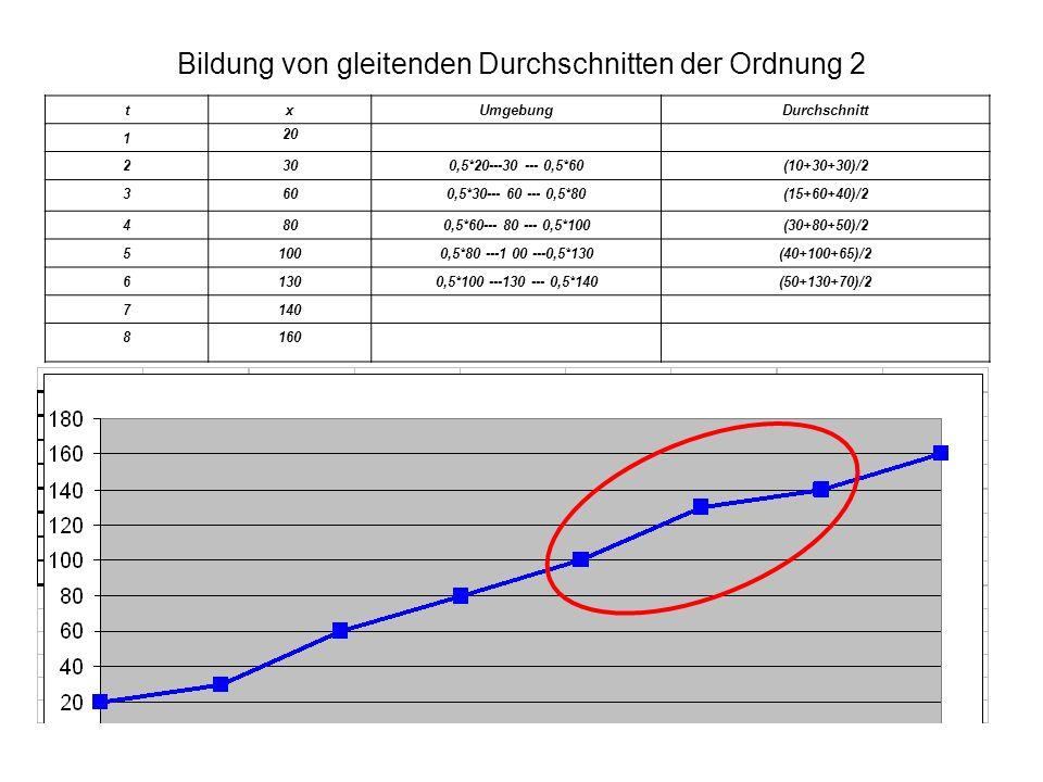 Bildung von gleitenden Durchschnitten der Ordnung 2 txUmgebungDurchschnitt 1 20 2300,5*20---30 --- 0,5*60(10+30+30)/2 3600,5*30--- 60 --- 0,5*80(15+60+40)/2 4800,5*60--- 80 --- 0,5*100(30+80+50)/2 51000,5*80 ---1 00 ---0,5*130(40+100+65)/2 61300,5*100 ---130 --- 0,5*140(50+130+70)/2 7140 8160