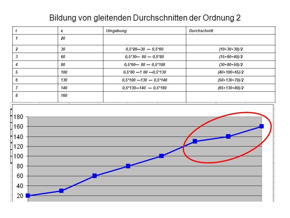 Bildung von gleitenden Durchschnitten der Ordnung 2 txUmgebungDurchschnitt 120 2300,5*20---30 --- 0,5*60(10+30+30)/2 3600,5*30--- 60 --- 0,5*80(15+60+40)/2 4800,5*60--- 80 --- 0,5*100(30+80+50)/2 51000,5*80 ---1 00 ---0,5*130(40+100+65)/2 61300,5*100 ---130 --- 0,5*140(50+130+70)/2 71400,5*130---140 --- 0,5*160(65+130+80)/2 8160