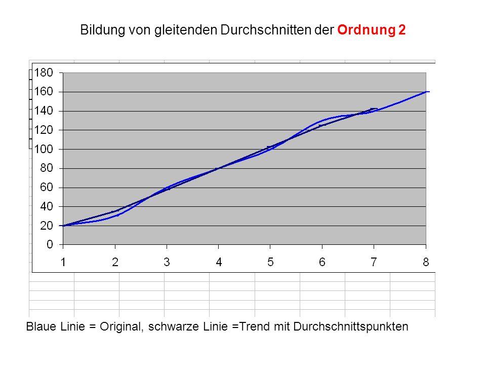 Bildung von gleitenden Durchschnitten der Ordnung 2 Blaue Linie = Original, schwarze Linie =Trend mit Durchschnittspunkten