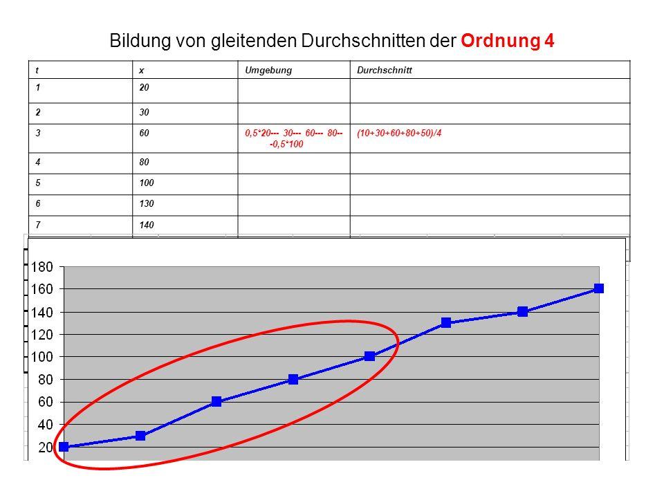 Bildung von gleitenden Durchschnitten der Ordnung 4 txUmgebungDurchschnitt 120 230 3600,5*20--- 30--- 60--- 80-- -0,5*100 (10+30+60+80+50)/4 480 5100 6130 7140 8160