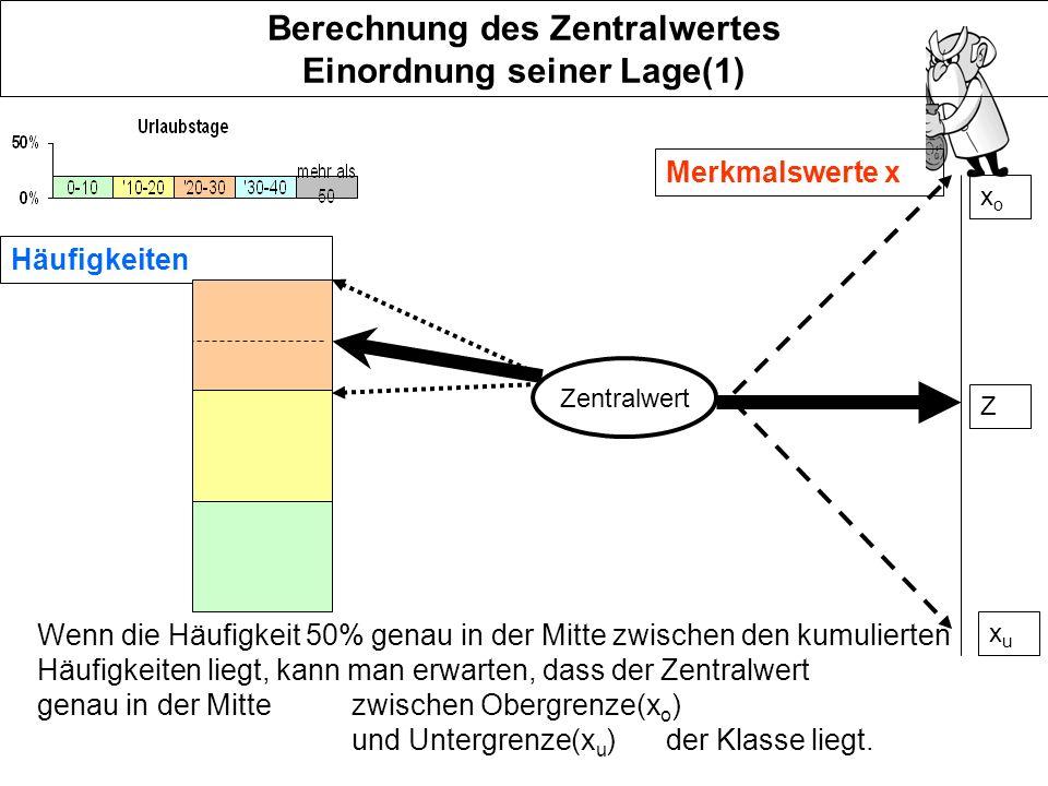 Beispiel(1) Urlaubstagerelative Häufigkeit kumulierte Häufigkeit F vonbis 01020% 103020%40% 305020%60% 508020%80% 8012020%100% Z e=3 50% liegt in der Mitte zwischen F 3 und F 2 also liegt Z in der Mitte zwischen x o und x u, Z=40(wird mit einer speziellen Formel ausgerechnet; kommt später)