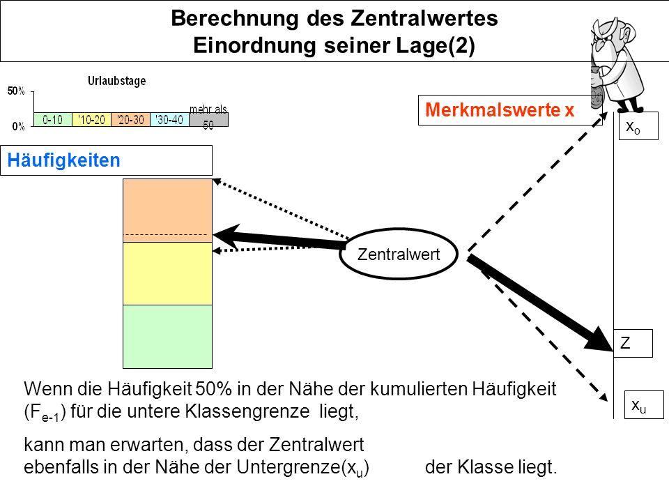 Beispiel(2) Urlaubstagerelative Häufigkeit kumulierte Häufigkeit F vonbis 01020% 103029%49% 305010%59% 508021%80% 8012020%100% Z e=3 50% liegt nahe an F 2 also liegt Z nahe an x u,..............................
