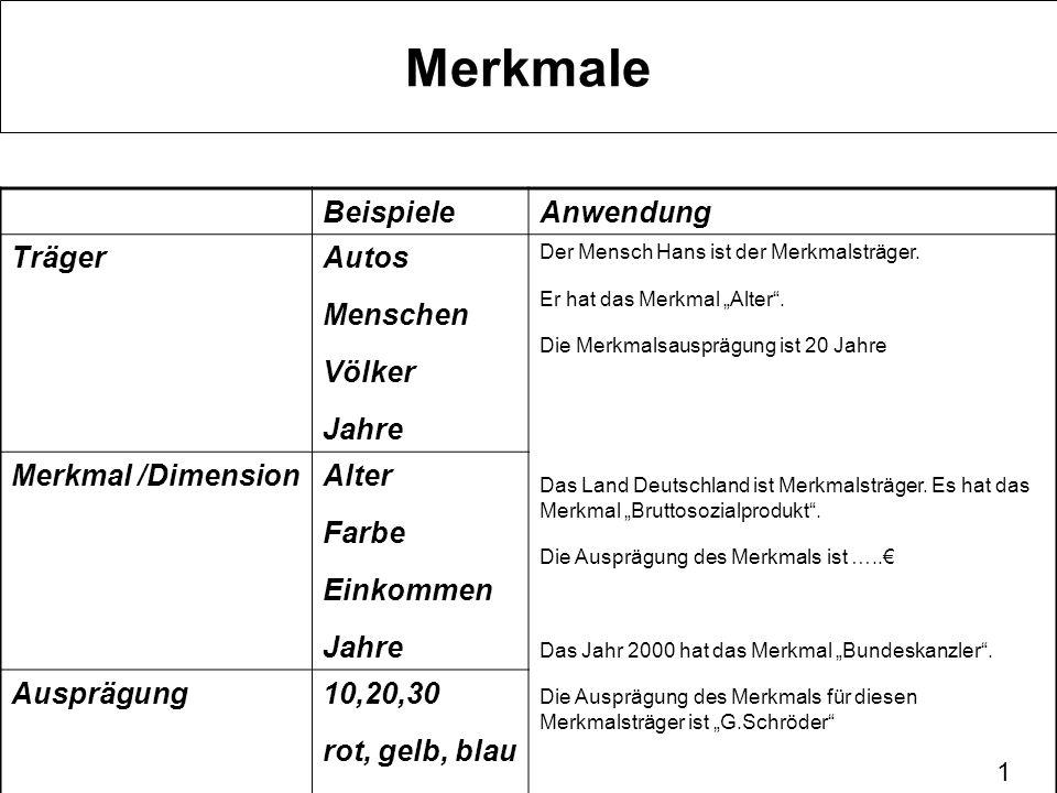 1 Merkmale BeispieleAnwendung TrägerAutos Menschen Völker Jahre Der Mensch Hans ist der Merkmalsträger. Er hat das Merkmal Alter. Die Merkmalsausprägu