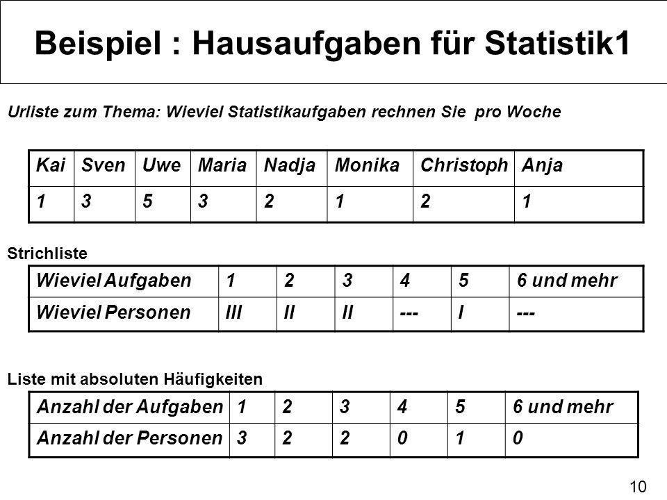 10 Beispiel : Hausaufgaben für Statistik1 KaiSvenUweMariaNadjaMonikaChristophAnja 13532121 Urliste zum Thema: Wieviel Statistikaufgaben rechnen Sie pr