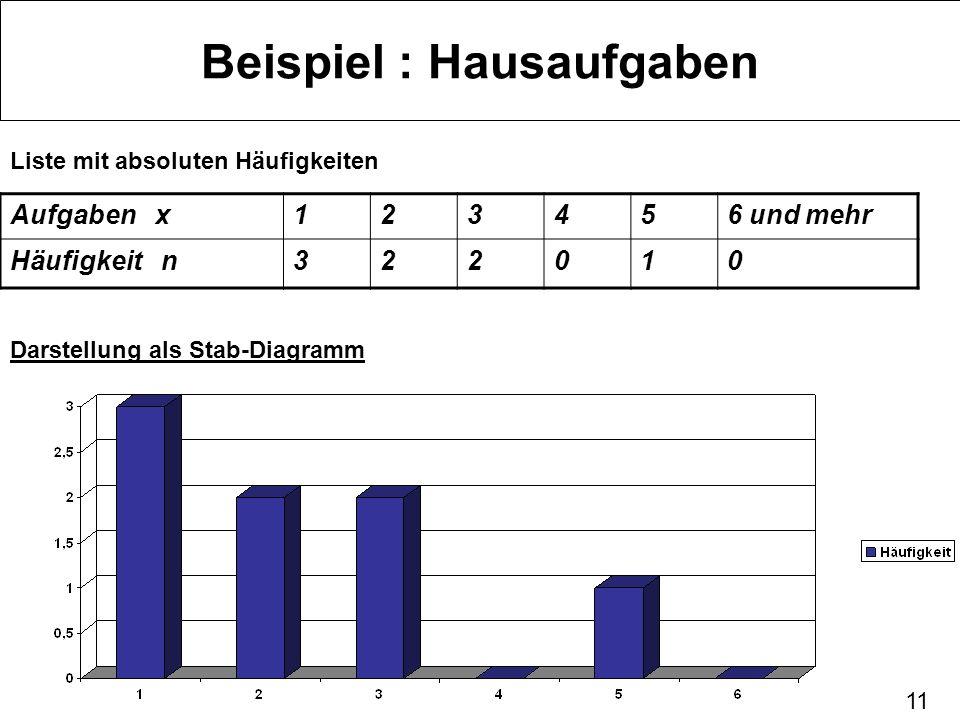 11 Beispiel : Hausaufgaben Liste mit absoluten Häufigkeiten Aufgaben x123456 und mehr Häufigkeit n322010 Darstellung als Stab-Diagramm