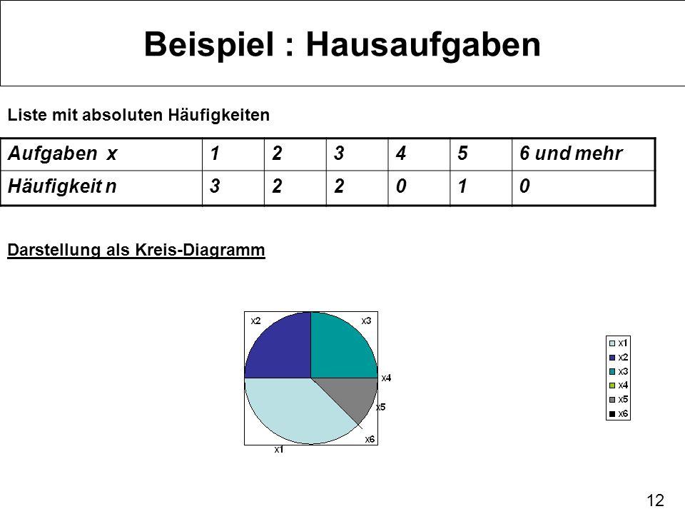 12 Beispiel : Hausaufgaben Liste mit absoluten Häufigkeiten Aufgaben x123456 und mehr Häufigkeit n322010 Darstellung als Kreis-Diagramm