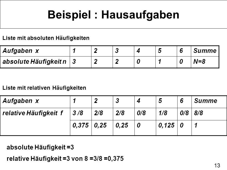 13 Beispiel : Hausaufgaben Liste mit absoluten Häufigkeiten Aufgaben x123456Summe absolute Häufigkeit n322010N=8 Liste mit relativen Häufigkeiten Aufg