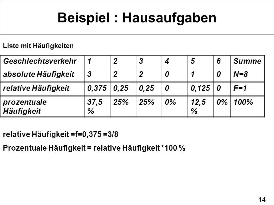 14 Beispiel : Hausaufgaben Liste mit Häufigkeiten Geschlechtsverkehr123456Summe absolute Häufigkeit322010N=8 relative Häufigkeit0,3750,25 00,1250F=1 p