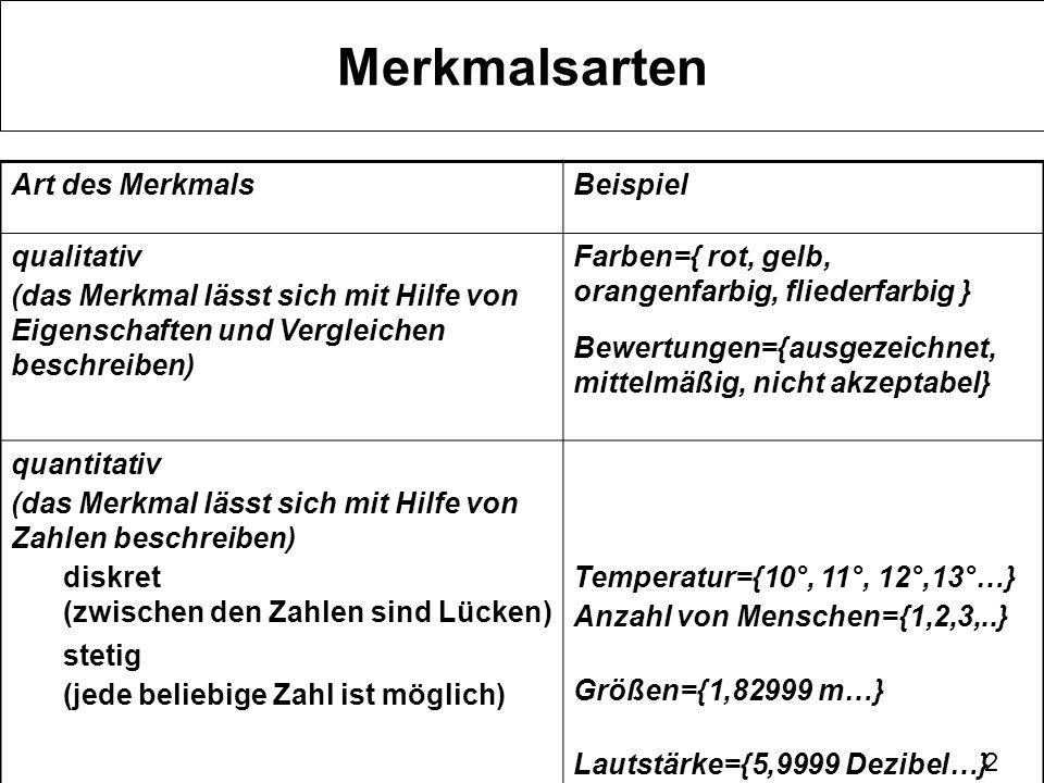 3 Merkmals-Skalen TypCharakterisierungOperationen (Rechnen) Beispiele nominalZuordnung (Identifizierung) zählenFarben={rot, blau, gelb} Länder={England, Frankreich,…} ordinalRangfolge (Abstände ungleichmäßig) weniger als mehr als genauso wie Zensuren= {sehr gut, gut, befried,…} sportlicher Wettkampf= {Sieger, Zweiter,Dritter…} metrisch (Intervall- Skala) Rangfolge (Abstände gleichmäßig) plus, minusTemperatur= Celsius oder Reaumur Monate ={1,…12} metrisch (rationale Skala) Rangfolge Nullpunkt gleitende Unterteilung multiplizieren teilen Größe={0,……2m….} Gewicht, Alter, Bevölkerungszahl, Vermögen