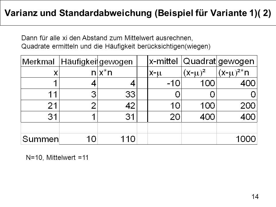 14 Varianz und Standardabweichung (Beispiel für Variante 1)( 2) Dann für alle xi den Abstand zum Mittelwert ausrechnen, Quadrate ermitteln und die Häu