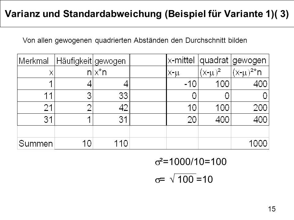 15 Varianz und Standardabweichung (Beispiel für Variante 1)( 3) Von allen gewogenen quadrierten Abständen den Durchschnitt bilden ² =1000/10=100 = 100