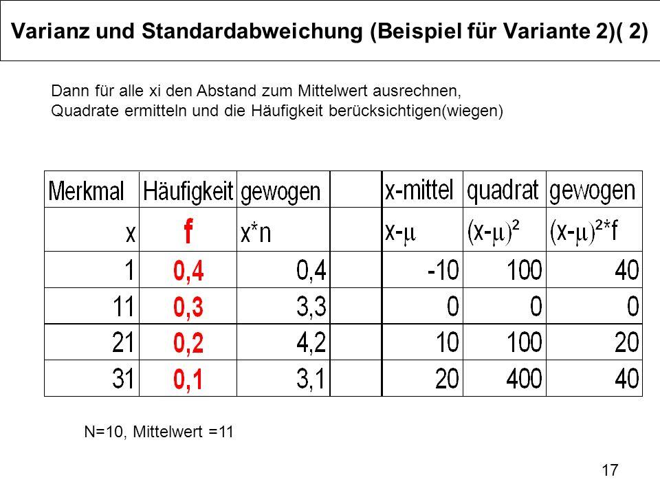 17 Varianz und Standardabweichung (Beispiel für Variante 2)( 2) Dann für alle xi den Abstand zum Mittelwert ausrechnen, Quadrate ermitteln und die Häu